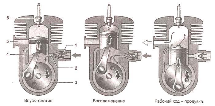 Также в этой модели двигателя
